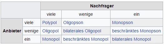 Quelle: https://de.wikipedia.org/wiki/Markt_(Wirtschaftswissenschaft)
