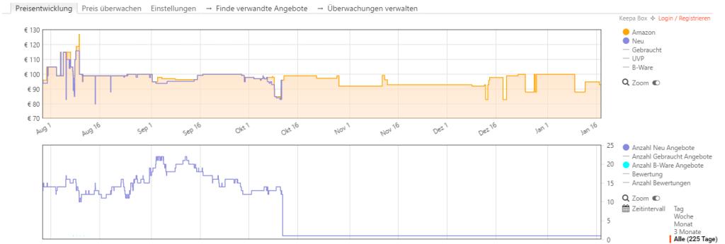 Screenshot Amazon mit Keepa-Erweiterung - JBL Flip 3 schwarz - Datum Januar 2017