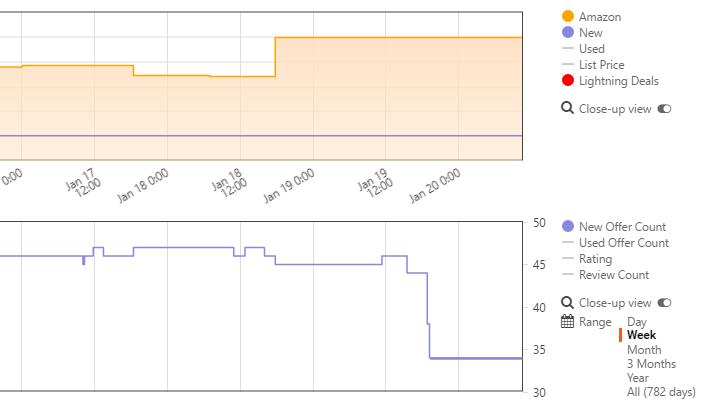 Screenshot Amazon.de mit Keepa Erweiterung, Produkt Belkin Vent Mount Universal-KFZ-Halterung, Januar 2017