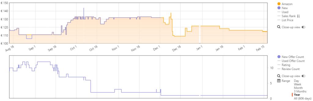 Screenshot Keepa-Erweiterung JBL Charge 2+ Schwarz Januar 2017