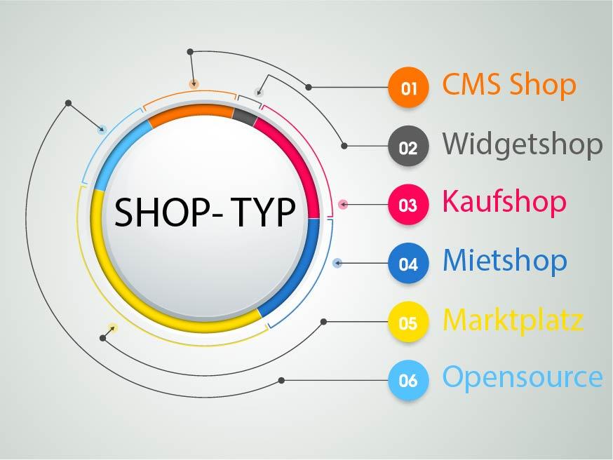 ecomparo shopsystem-vergleich Shoptyp